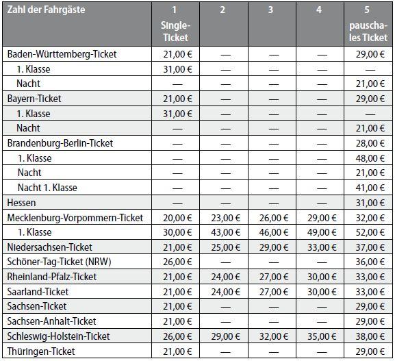 Mit dem Sachsen-Ticket ab 24,50 Euro durch die Region fahren